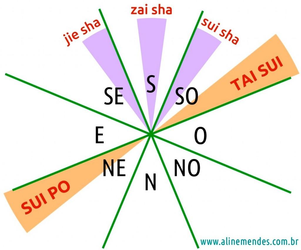 Tai Sui, Sui Po e San Sha em 2016